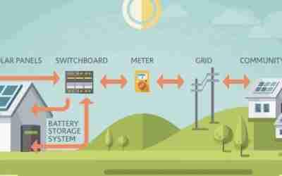 Simply Energy VPP Battery